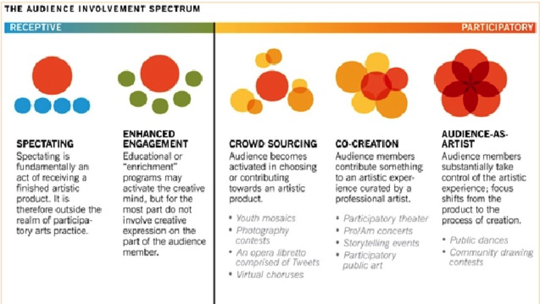 Wolf Brown audience involvement diagramme